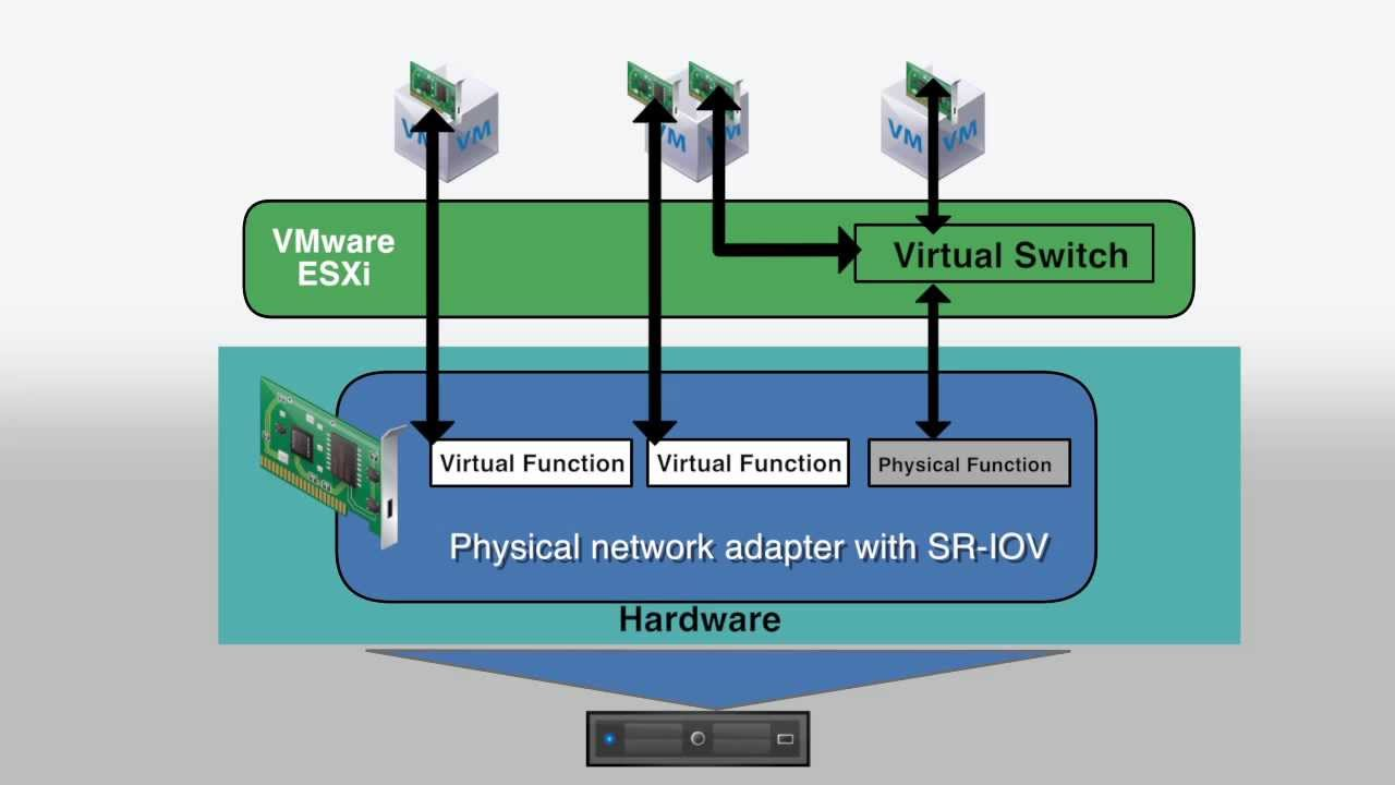 Improve Networking Performance by using SR-IOV - YouTube