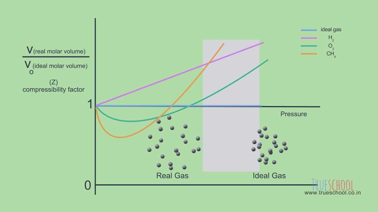 compressibility factor graph. real gases [trueschool - 02.06 ] compressibility factor graph