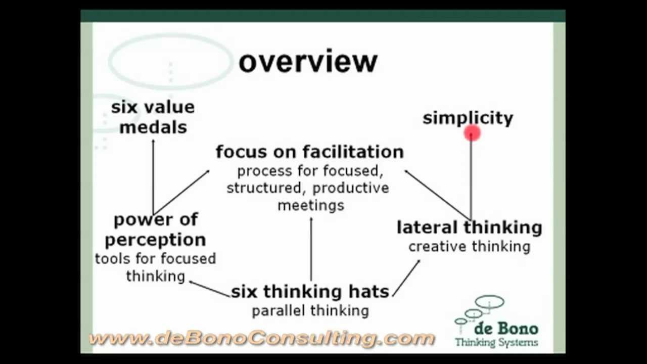 Teach Yourself How To Think Edward De Bono Pdf