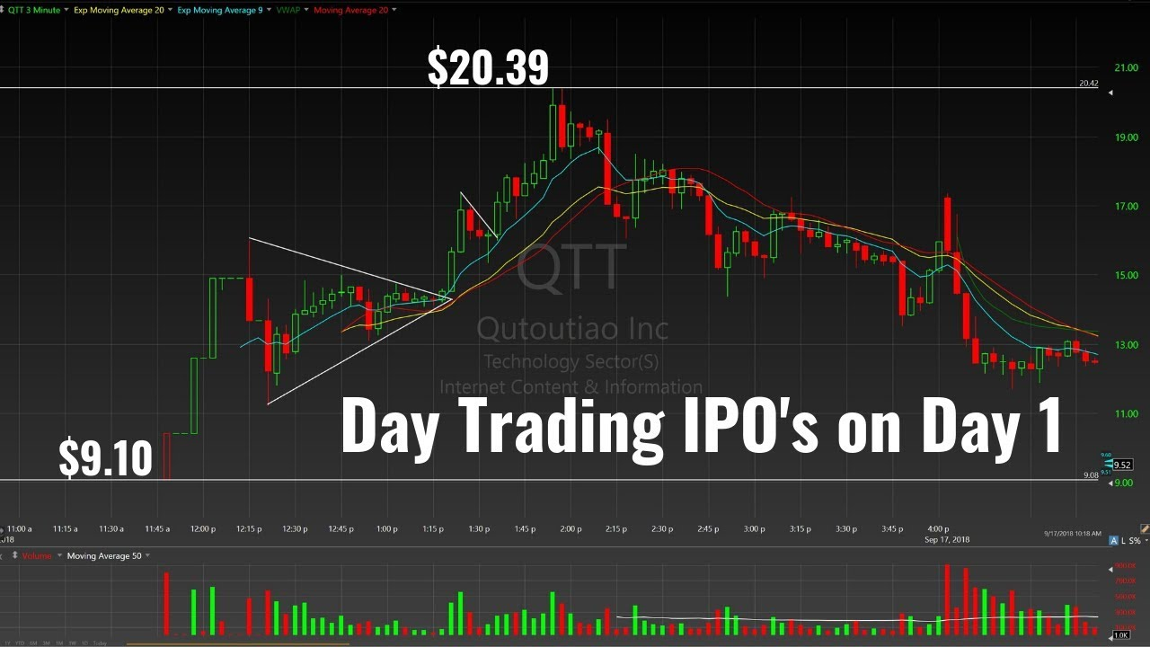 What is qtt ipo