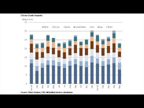 Global Oil Demand Outlook