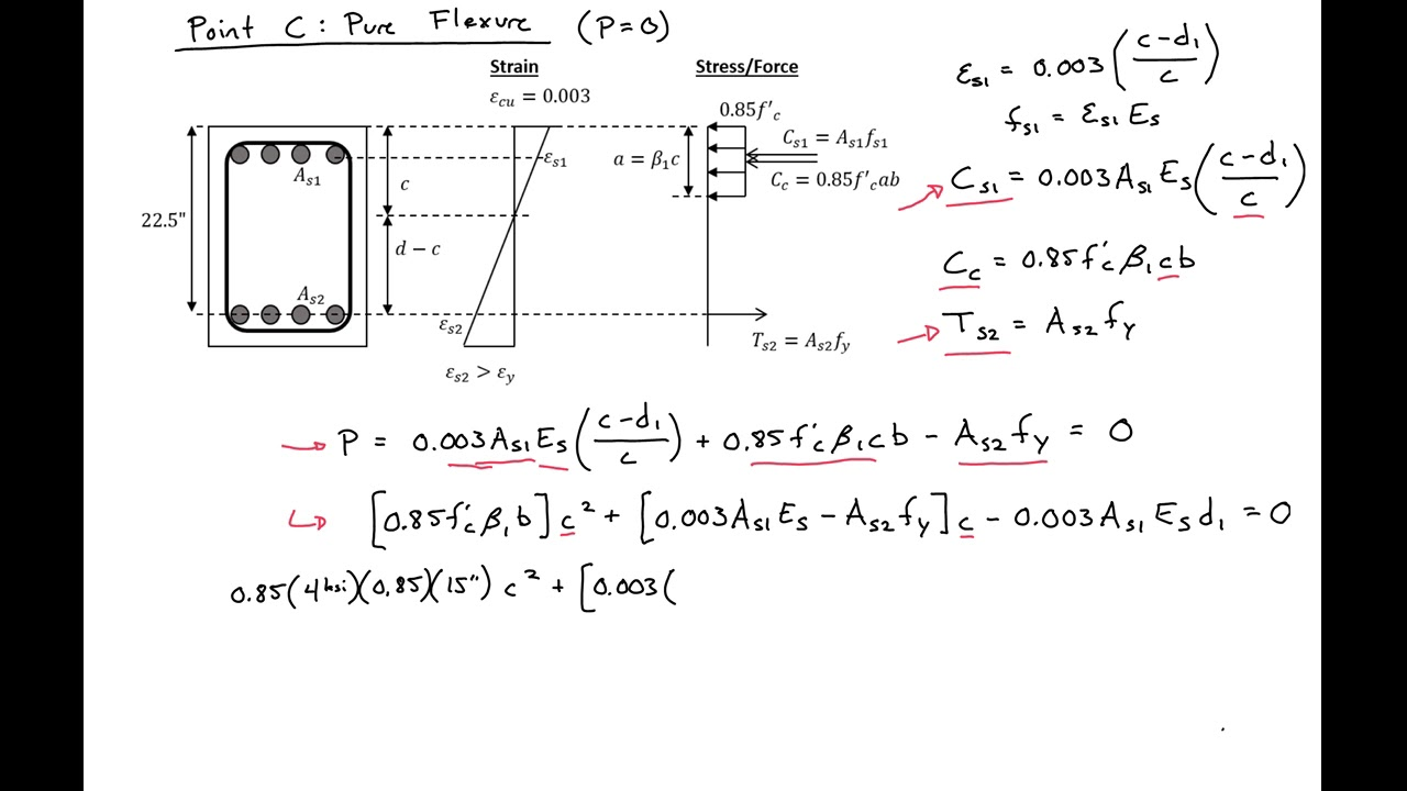 hight resolution of 11 02 example 2 moment axial load interaction diagram for reinforced concrete column