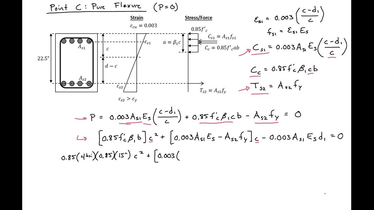 11 02 example 2 moment axial load interaction diagram for rh youtube com Concrete Column Design Chart Nilson Concrete Column Design Software