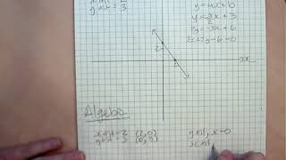 5h Solve by Graphing and Algebra when give 2 intercepts