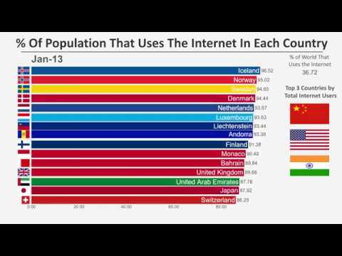 Top 15 Countries By Percent Of Population Using The Internet (1990-2016)