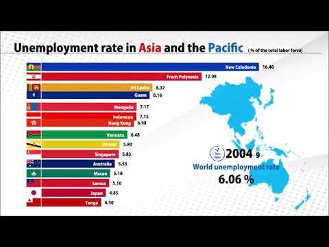 Unemployment Rate (1991-2020) | WorldBank