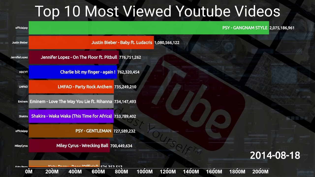 Top 10 Most Viewed Youtube Videos 2007 2019 Youtube