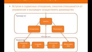 Каталог поддерживающих услуг и OLA(, 2014-02-19T14:57:47.000Z)