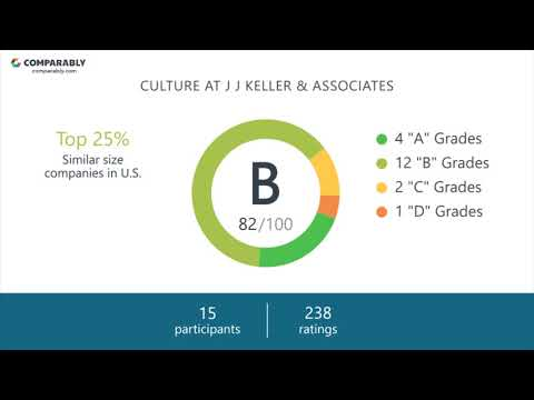 Baixar Keller Associates - Download Keller Associates | DL