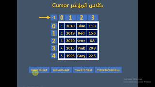 فيديو #209 | قواعد البيانات Database | كلاس Cursor بالتفصيل