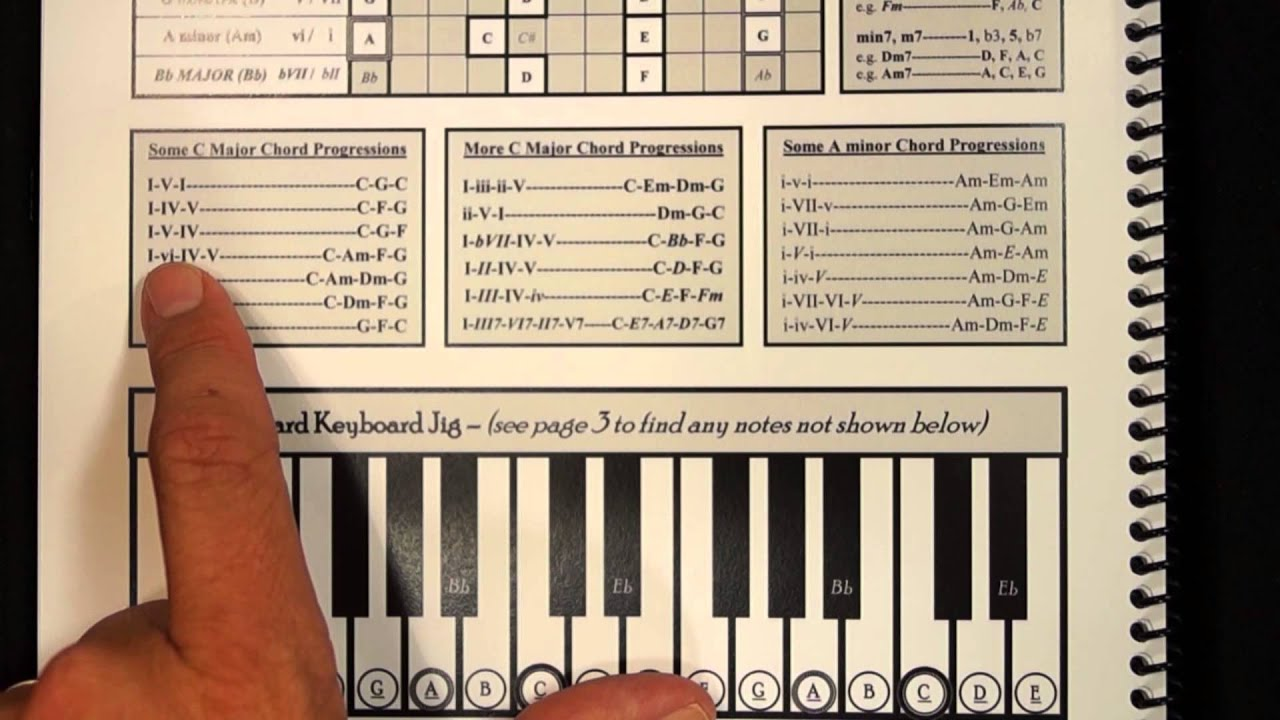 Some c major chord progressions for piano youtube hexwebz Image collections