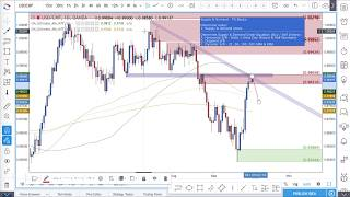 Forex Technical Analysis Trade Setup - Sell USDCHF?