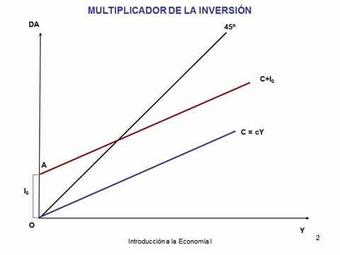 Multiplicador en forex