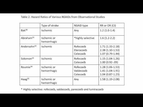 NSAIDs and risk of stroke -Video abstract 54159