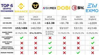 TOP 6 BITCOIN/CRYPTO EXCHANGES IN 2019 | COMPARISON