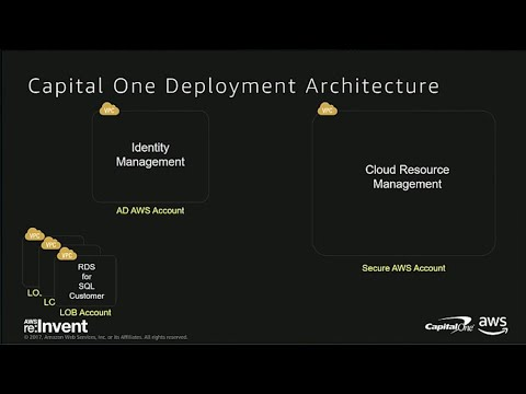 AWS re:Invent 2017: Deep Dive on How Capital One Automates the Delivery of Directory (SID202)