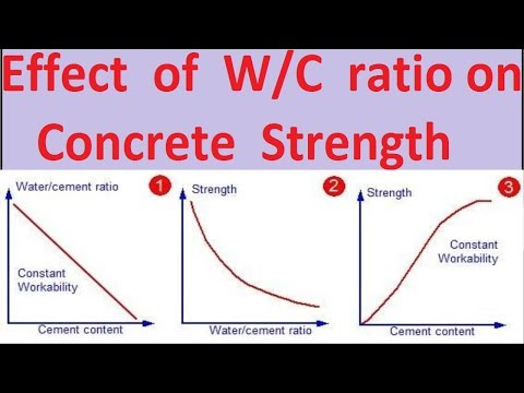 Effect Of Water Cement Ratio On Concrete Properties