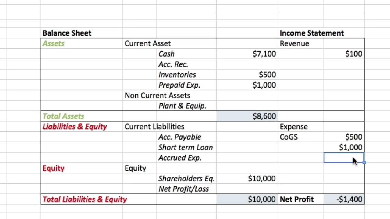 profit and loss vs balance sheet