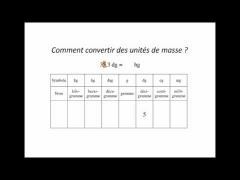 Conversion unit s de youtube - Conversion tonne en m3 ...