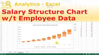 Chart type: clustered column + scatter business scenario: create a salary structure and show how employees are paid compared to the -~-~~-~~~...