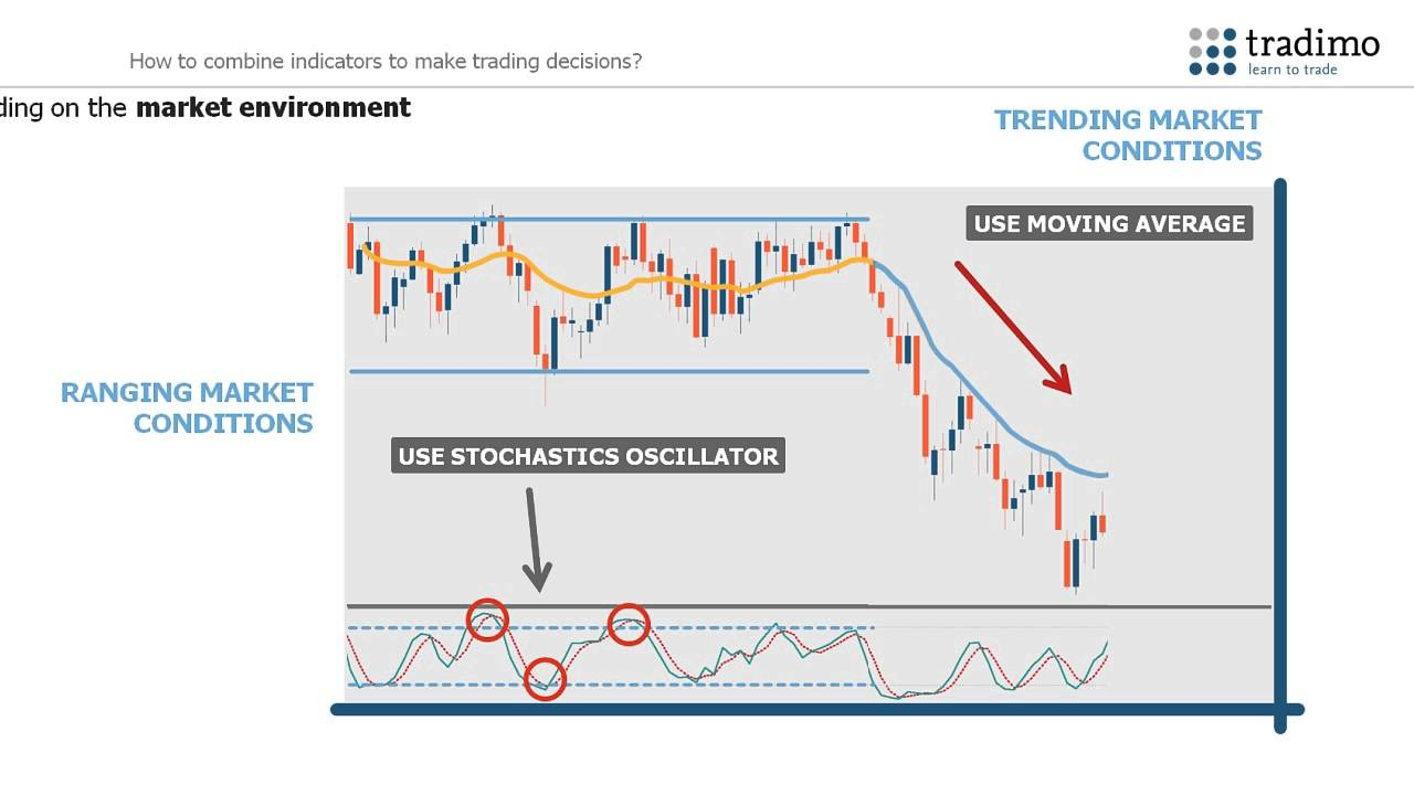 Youtube trading indicators