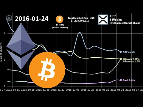 Top 5 Cryptocurrencies by Market Share (2013 – 2020)
