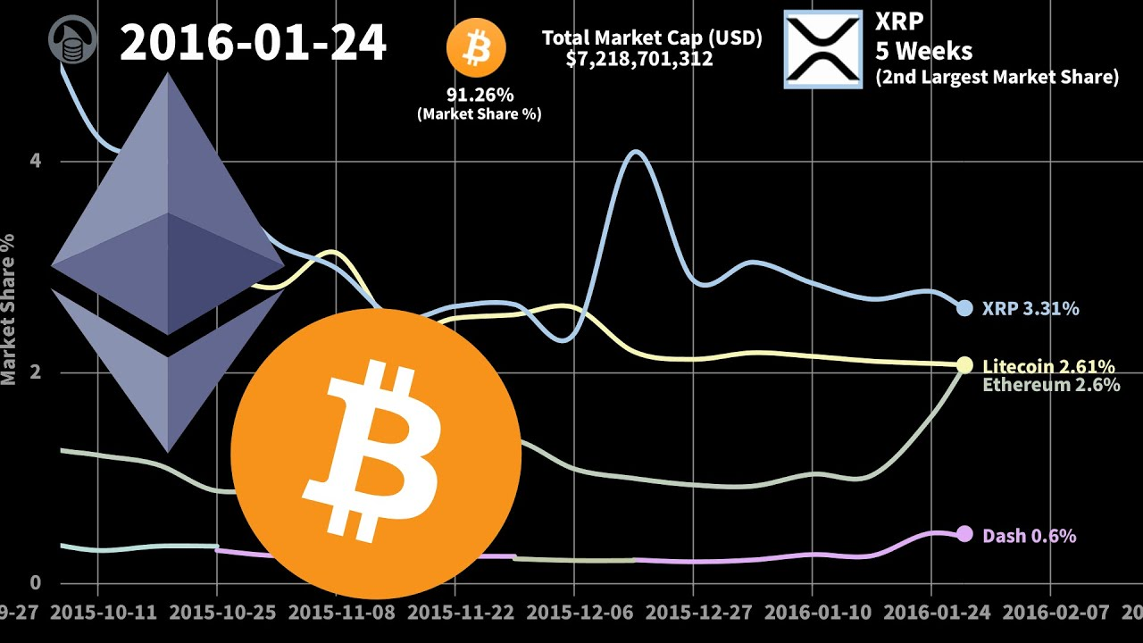 top five cryptocurrency by market cap