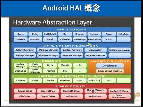 D063【線上課程】Android Device Drivers: HAL架構與運作原理