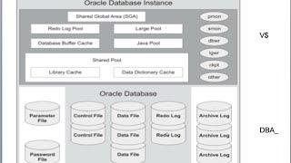 3. Экземпляр и база данных Oracle