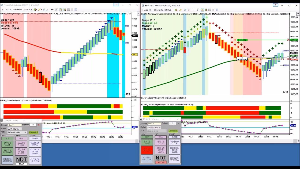 Rlt Live Unirenko Trading 550 00 4 24 18 Youtube