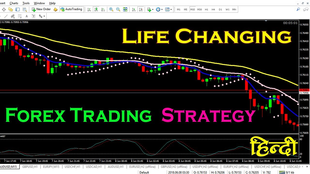 Top 5 Best Forex Day Trading Strategies That Work