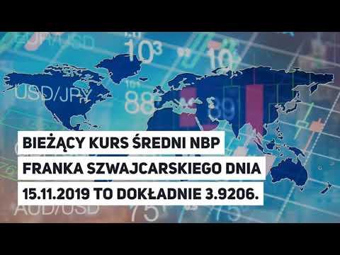 Kursy średnie NBP Euro, Dolara, Funta, Franka W Piątek, 15.11