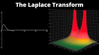 What does the Laplace Transform really tell us? A visual explanation (plus applications)