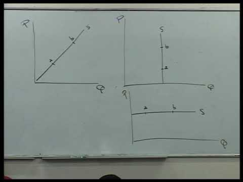 Lecture 11: Price Elasticity of Supply    Tax Incidence&