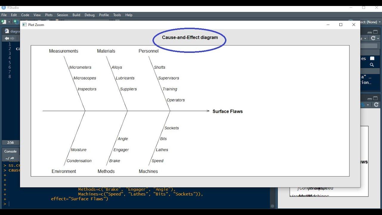 How To Create An Ishikawa Diagram In Rstudio Create A Fishbone Diagram In R Programming Language Youtube