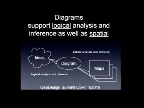 GeoDesign Summit 2010: Stephen Ervin: Object-Orien...