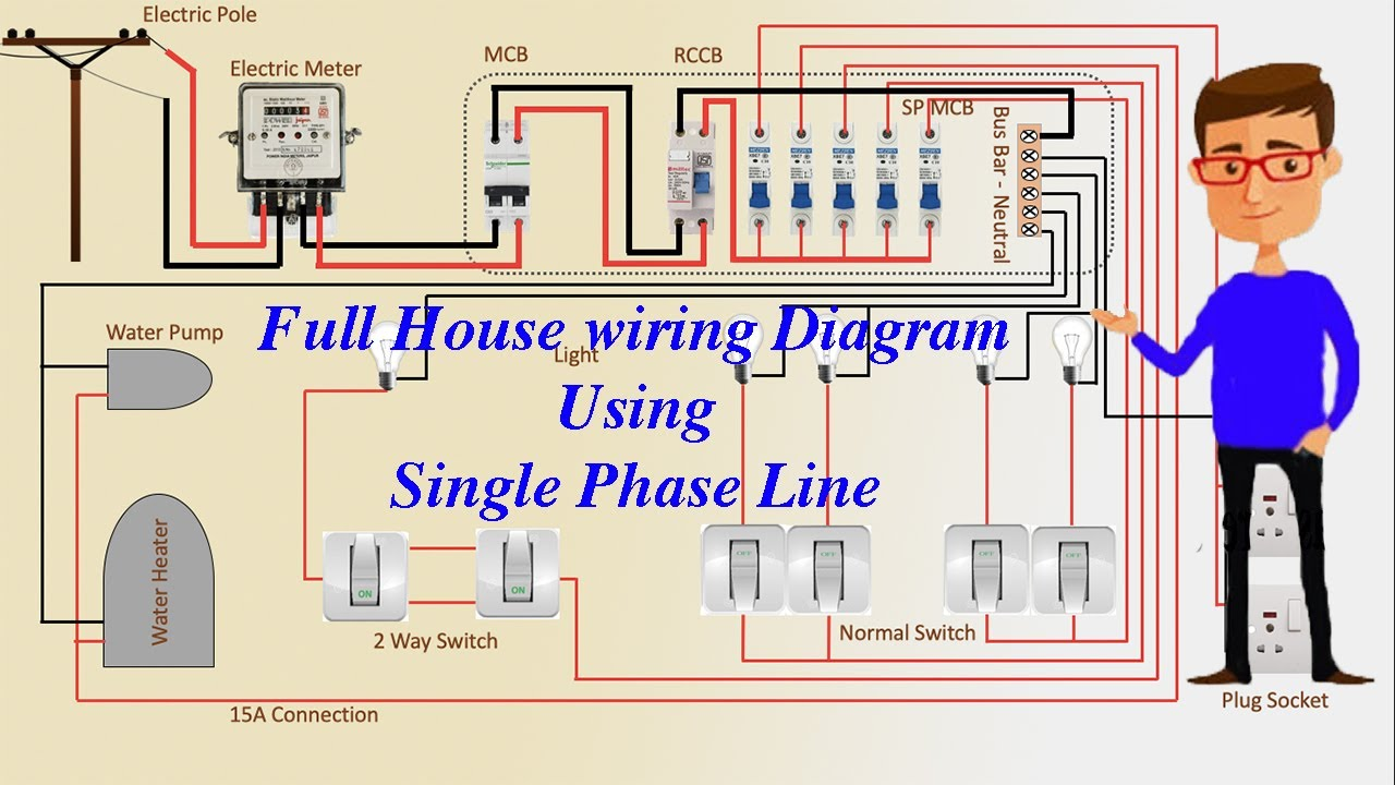full house wiring diagram using single phase line  energy meter  meter