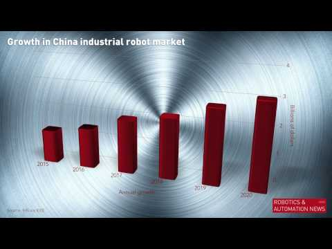 China robot market grows 20 per cent
