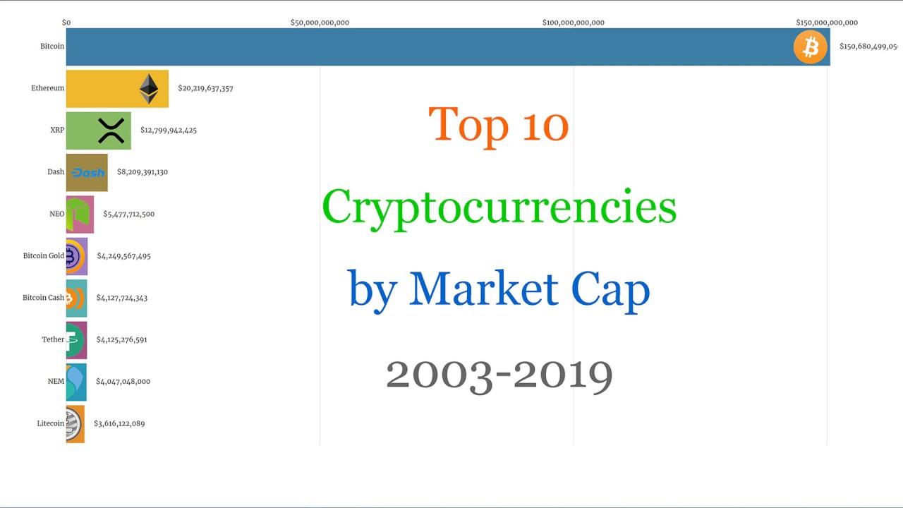 top ten cryptocurrencies by marketcap