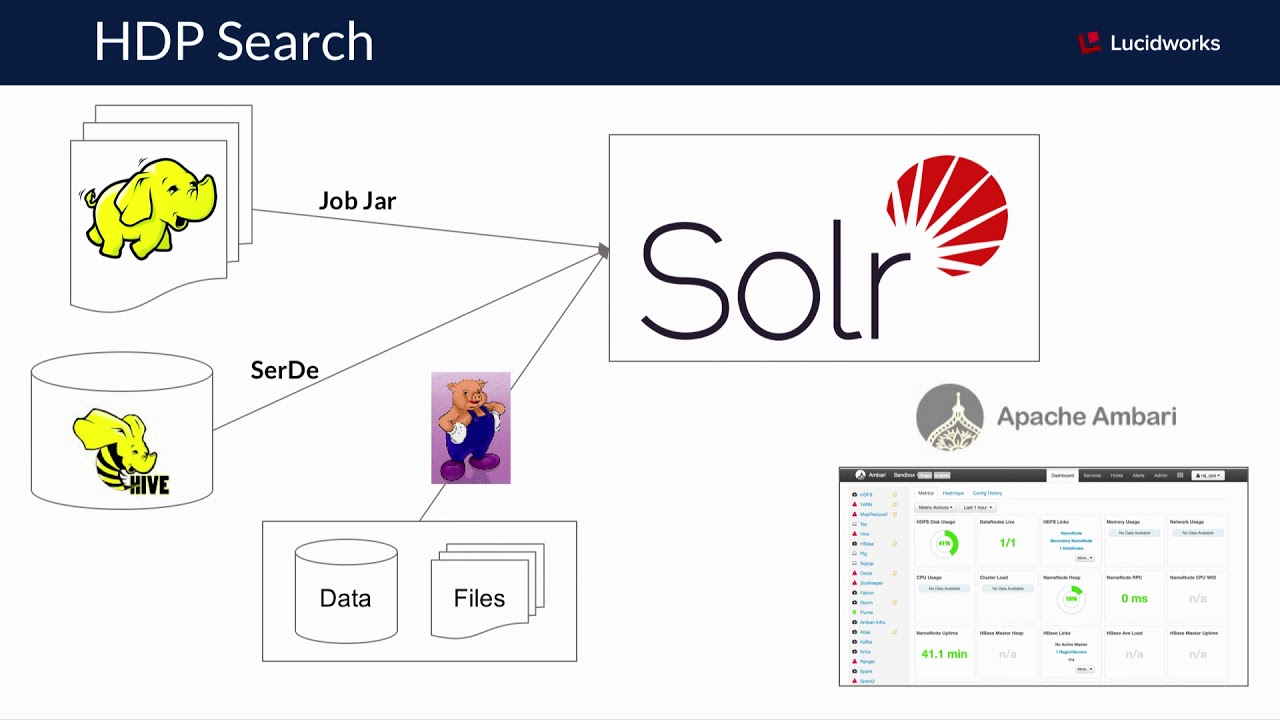 AI from your data lake: Using Solr for analytics - DataWorks
