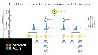 Setting up Azure Entity Hierarchies in Azure Cost Management | Part B