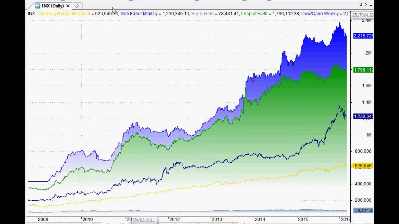 ASX Market Watch - Market Trading Systems and Technical Analysis