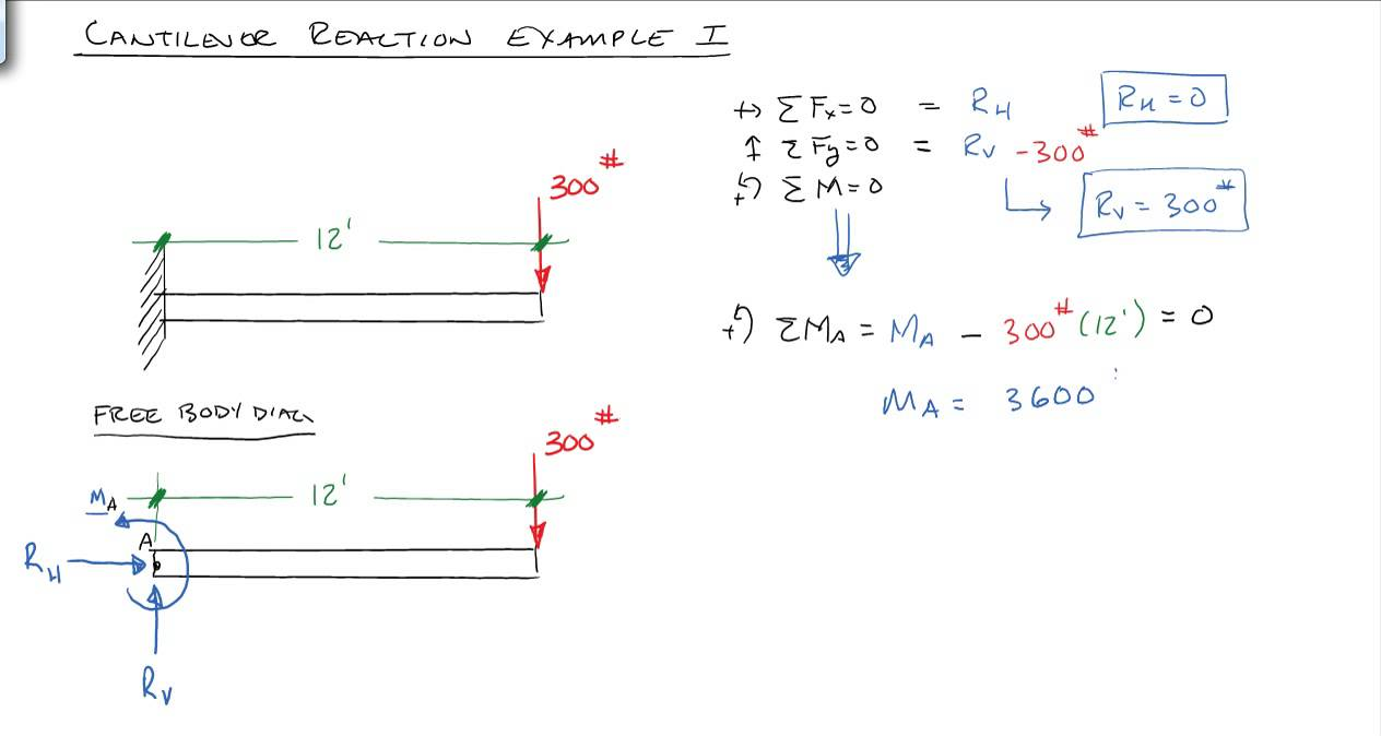 bending moment diagram for cantilever beam dog internal anatomy solving reactions a cantilevered - youtube