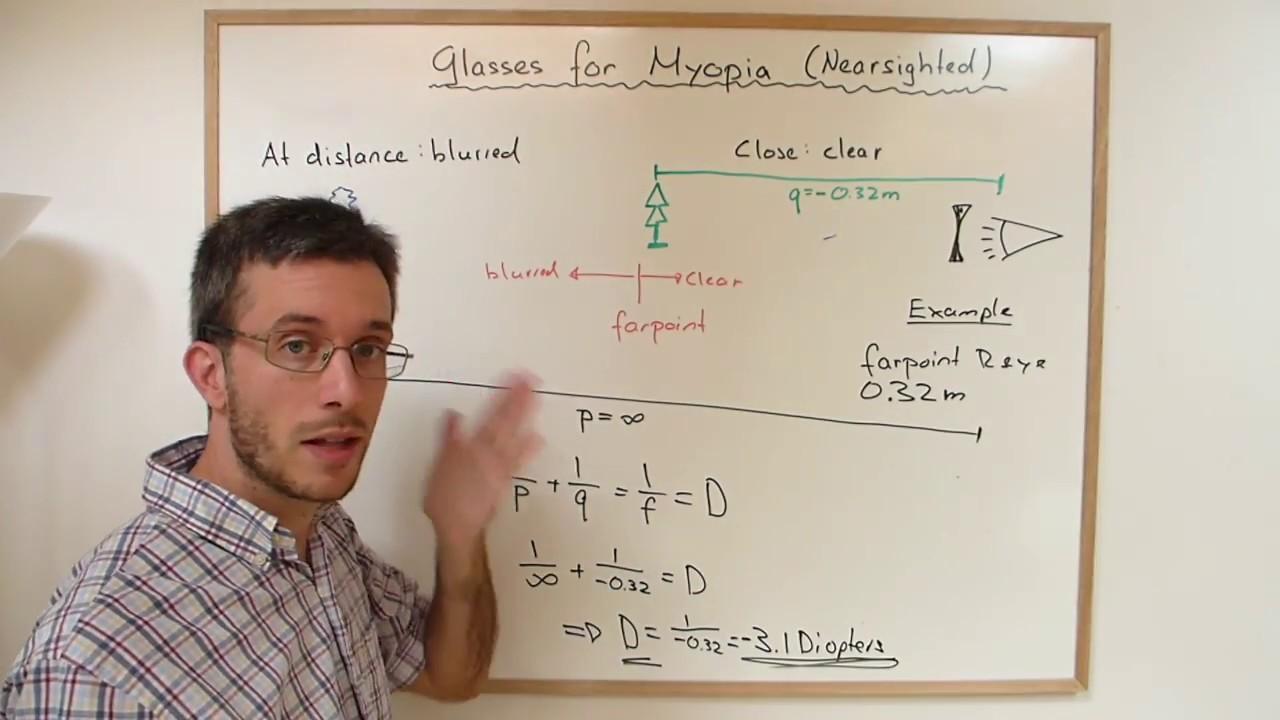 myopia formula