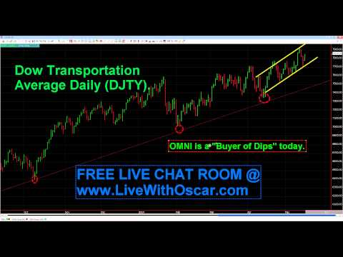 """#1176 05/19/2014 Oscar Carboni says """"OMNI is a buyer of Dips today."""""""