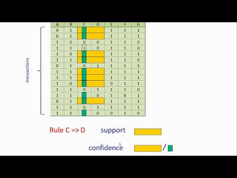 Evaluation Of Candidates Using Support, Confidence, Lift | Market Basket Analysis Tutorial 3
