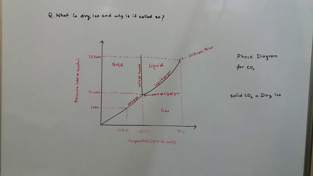 phase diagram of co2 dry ice  [ 1280 x 720 Pixel ]