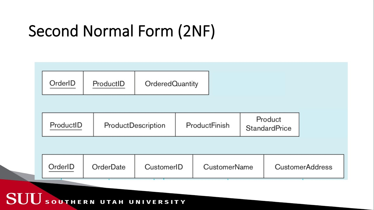 Databases: Normalization - First , Second and Third Normal ...