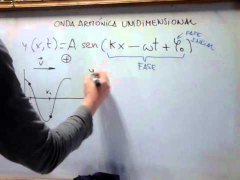 Gráfica de funciones trigonométricas│concepto from YouTube · Duration:  5 minutes 7 seconds