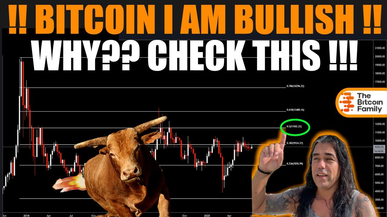 BITCOIN I AM BULLISH!! WHY? CHECK this DATA & these CHARTS with EXACT PRICE TARGETS ???